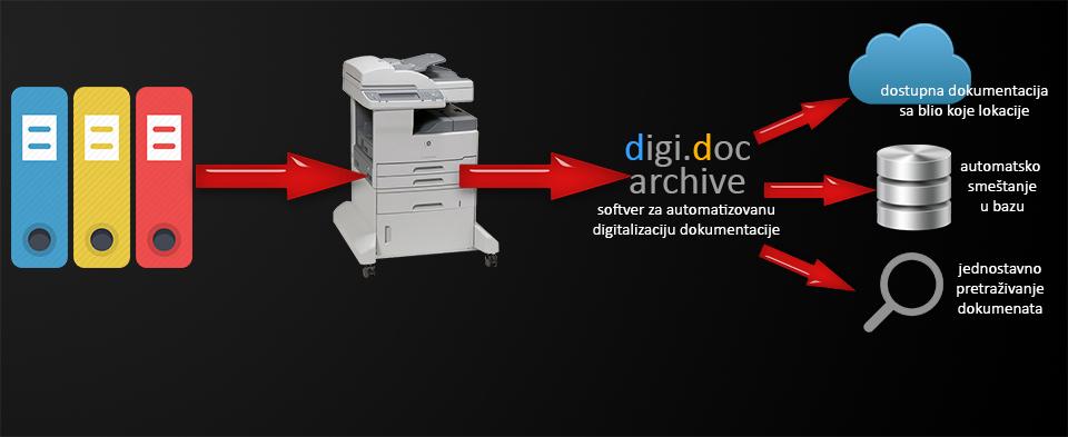 digitalizacija_iznajmljivanje_stampaca